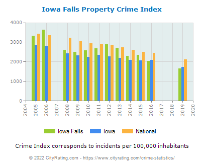 Iowa Falls Property Crime vs. State and National Per Capita