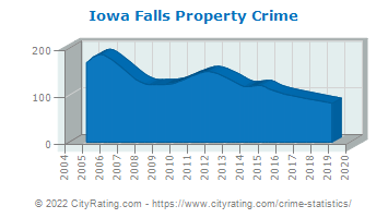 Iowa Falls Property Crime