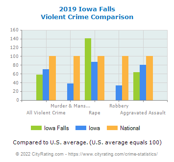 Iowa Falls Violent Crime vs. State and National Comparison