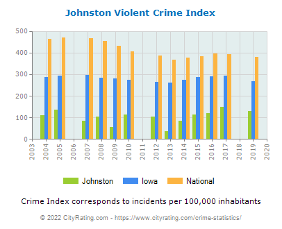 Johnston Violent Crime vs. State and National Per Capita
