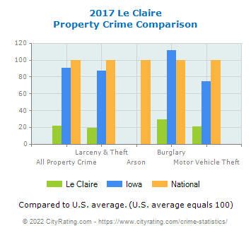 Le Claire Property Crime vs. State and National Comparison