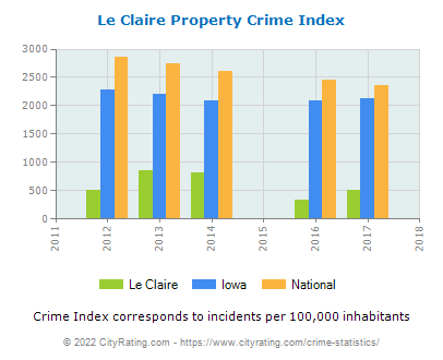 Le Claire Property Crime vs. State and National Per Capita