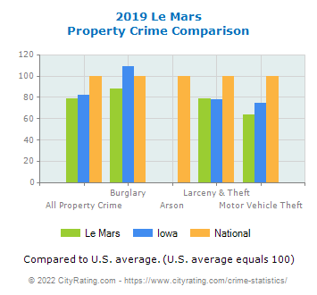 Le Mars Property Crime vs. State and National Comparison