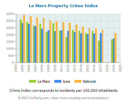 Le Mars Property Crime vs. State and National Per Capita