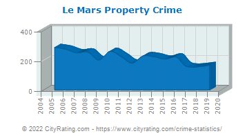 Le Mars Property Crime