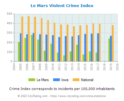 Le Mars Violent Crime vs. State and National Per Capita