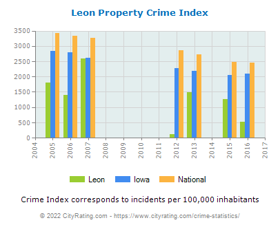 Leon Property Crime vs. State and National Per Capita