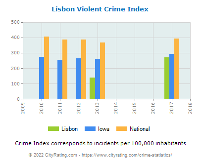 Lisbon Violent Crime vs. State and National Per Capita