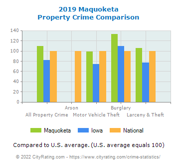 Maquoketa Property Crime vs. State and National Comparison