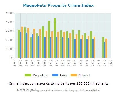 Maquoketa Property Crime vs. State and National Per Capita
