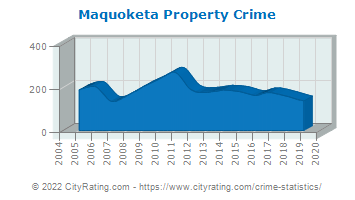 Maquoketa Property Crime