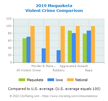 Maquoketa Violent Crime vs. State and National Comparison