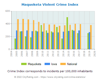 Maquoketa Violent Crime vs. State and National Per Capita