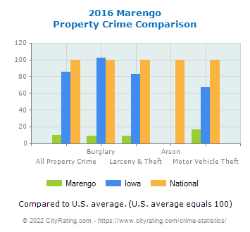 Marengo Property Crime vs. State and National Comparison