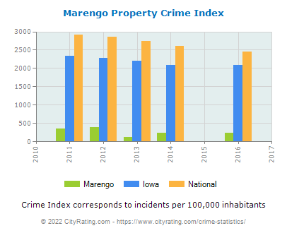 Marengo Property Crime vs. State and National Per Capita