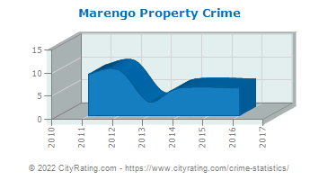Marengo Property Crime