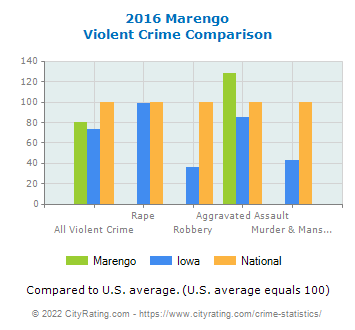 Marengo Violent Crime vs. State and National Comparison