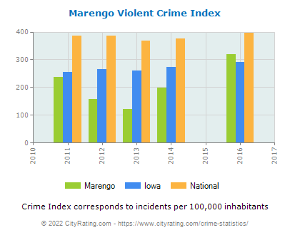 Marengo Violent Crime vs. State and National Per Capita