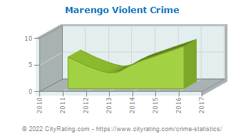 Marengo Violent Crime