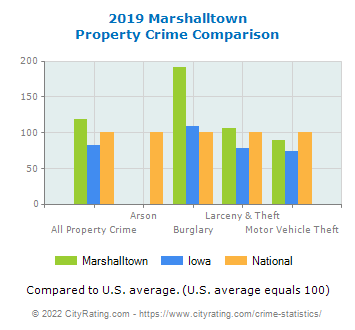 Marshalltown Property Crime vs. State and National Comparison