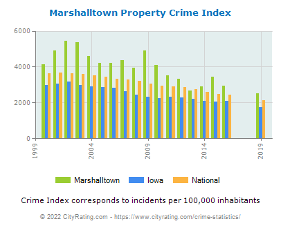 Marshalltown Property Crime vs. State and National Per Capita