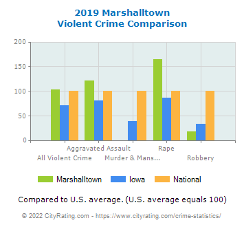 Marshalltown Violent Crime vs. State and National Comparison