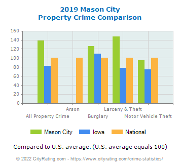 Mason City Property Crime vs. State and National Comparison