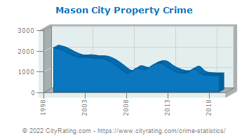 Mason City Property Crime