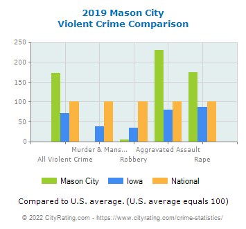 Mason City Violent Crime vs. State and National Comparison