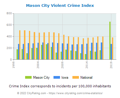 Mason City Violent Crime vs. State and National Per Capita