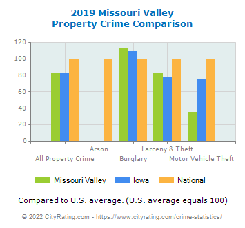 Missouri Valley Property Crime vs. State and National Comparison