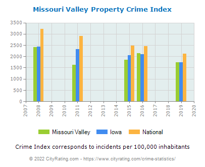 Missouri Valley Property Crime vs. State and National Per Capita