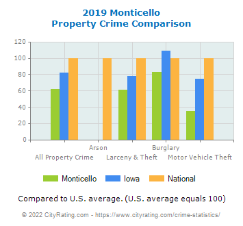 Monticello Property Crime vs. State and National Comparison