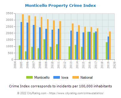 Monticello Property Crime vs. State and National Per Capita