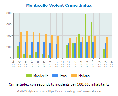 Monticello Violent Crime vs. State and National Per Capita