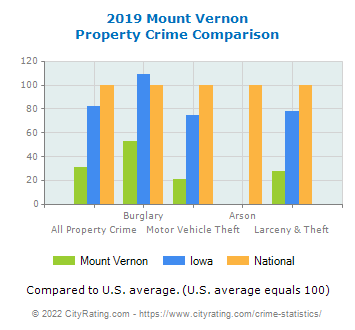 Mount Vernon Property Crime vs. State and National Comparison