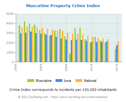 Muscatine Property Crime vs. State and National Per Capita