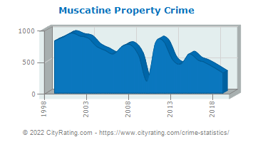 Muscatine Property Crime