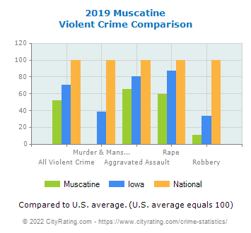 Muscatine Violent Crime vs. State and National Comparison