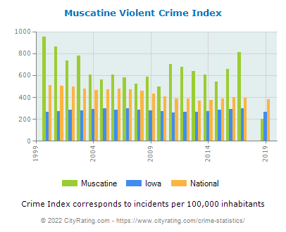 Muscatine Violent Crime vs. State and National Per Capita