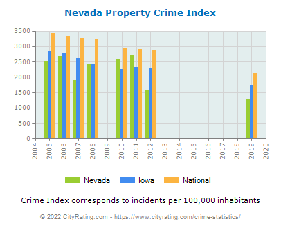 Nevada Property Crime vs. State and National Per Capita