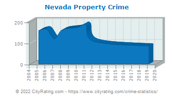 Nevada Property Crime