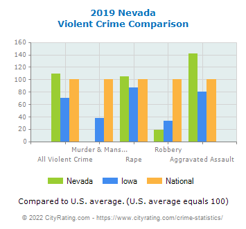 Nevada Violent Crime vs. State and National Comparison