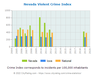 Nevada Violent Crime vs. State and National Per Capita