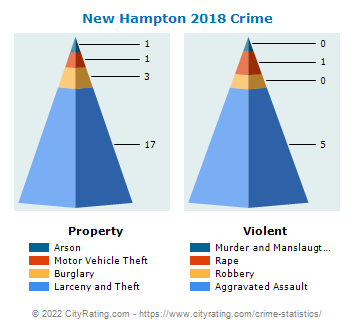 New Hampton Crime 2018