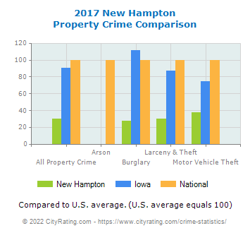 New Hampton Property Crime vs. State and National Comparison