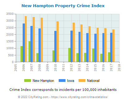 New Hampton Property Crime vs. State and National Per Capita