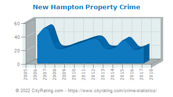 New Hampton Property Crime