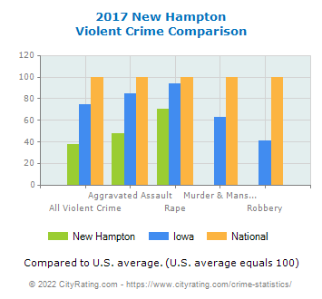 New Hampton Violent Crime vs. State and National Comparison
