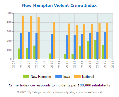 New Hampton Violent Crime vs. State and National Per Capita